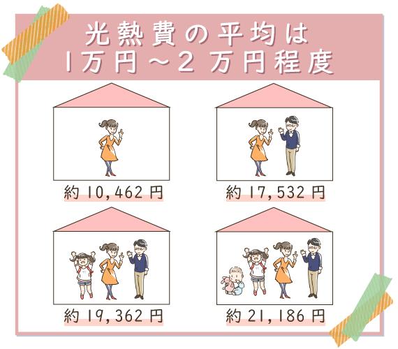 光熱費の平均は1万円~2万円程度