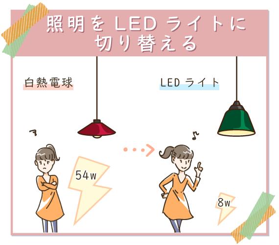 照明をLEDライトに切り替えて節電