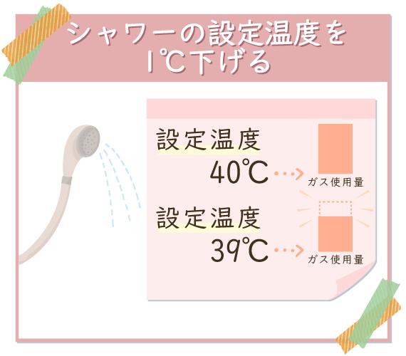 シャワーの設定温度を1℃下げて節ガス