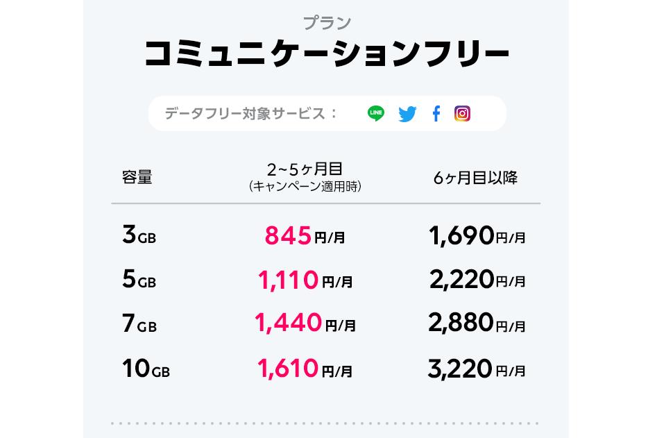 LINEモバイル コミニュケーションフリーの料金表