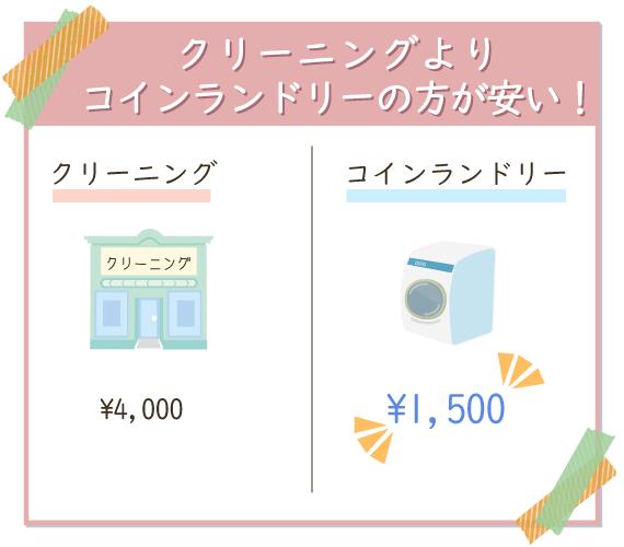 クリーニングの1/2以下の料金で布団丸洗いができる