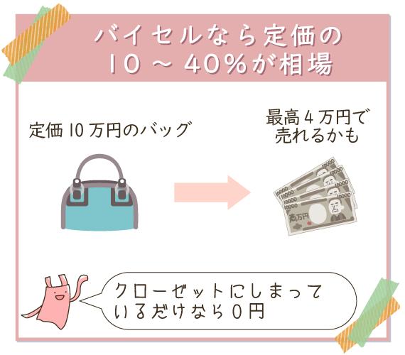 バイセルなら定価10万円のバッグが、最大4万円で売れる可能性がある