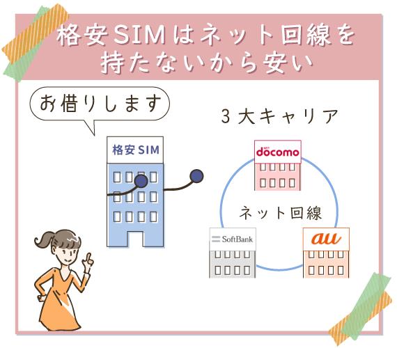 格安SIMは3大キャリアのネット回線を借りているから安い
