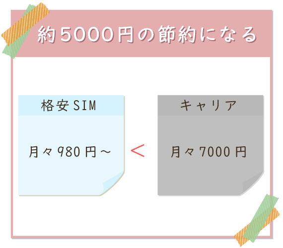 月々の料金はキャリアが7,000円に対して格安SIMは980円~と5000円の節約になる