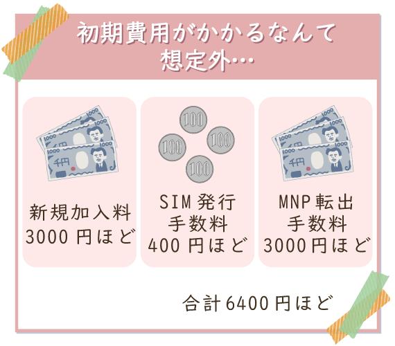 格安SIMに乗り換えると初期費用が6400円ほどかかることを覚えておこう