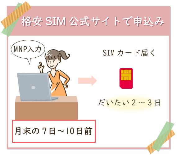 格安SIMの公式サイトでMNP番号を入力して手続きするとSIMカードが届く
