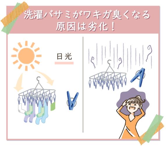 「日光で劣化してカルボン酸が発生する」のが洗濯バサミのワキガ臭の原因