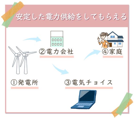 切替えても供給される電気の質は悪くならず、安定した電力供給をしてもらえる