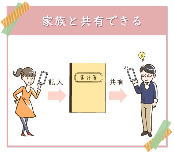 家計簿アプリを通して家族と家計簿を共有できる