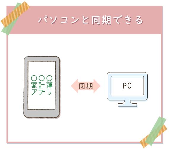 パソコンと同期してバックアップが取れるアプリを選ぶと安心