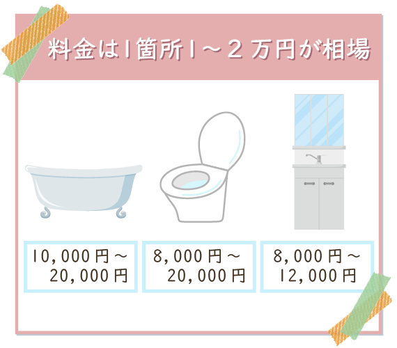 水回りの掃除の料金相場は、一箇所あたり1~2万円。