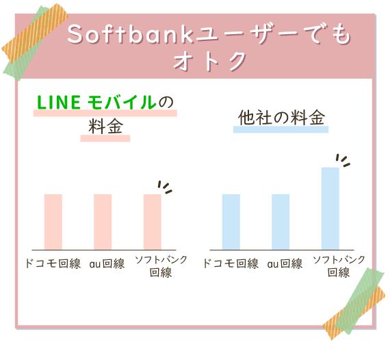 LINEモバイルは、ソフトバンクユーザーでも他回線と同じ料金で利用できる