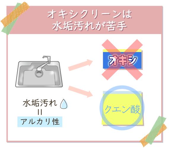オキシクリーンは水垢汚れと同じアルカリ性なので落ちにくいためクエン酸で落とす