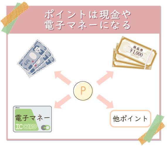 ポイントサイトのポイントは、現金や電子マネーになる。