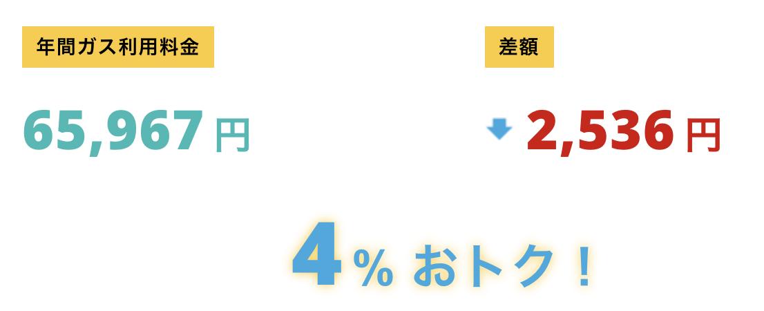 東京ガスからニチガスに乗り換えた時の値段の差