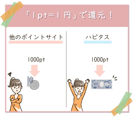 ハピタスの還元率は業界高水準の1P=1円