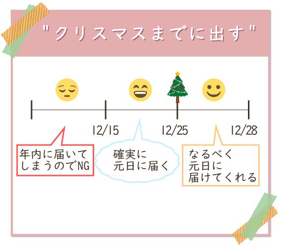年賀状はクリスマスまでに出せば確実で15日以前に出すのは早く届いてしまうのでNG