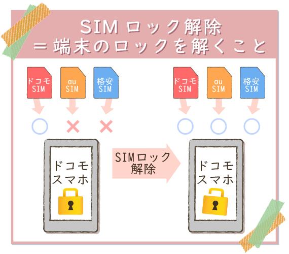 SIMロック解除は端末のロックを解くこと。