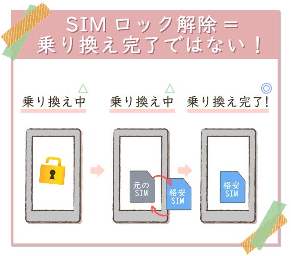 SIMロック解除をしても、キャリア乗り換え完了にはならない。
