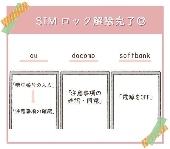 SIMロック解除完了。