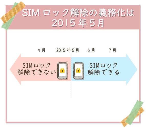 2015年5月以前に契約のスマホはSIMロック解除できない。