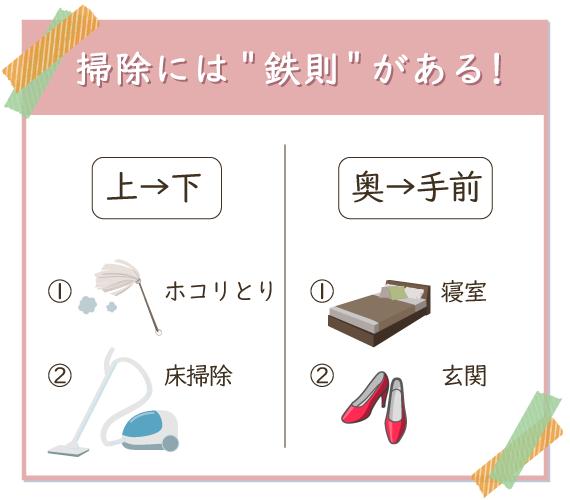 『上→下』『奥→手前』の法則に従って効率よく掃除をする