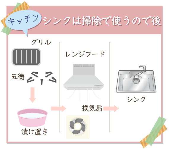 キッチンはシンクを後回しにしてグリルや換気扇など、つけ置きするものから片付ける