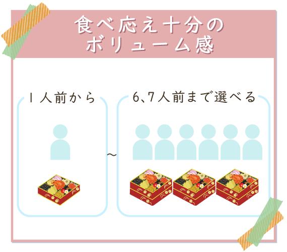 博多久松は1人前から最大7人前まで対応していてボリューム満点