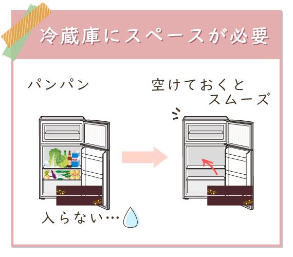 おせちは大きいので事前に冷蔵庫のスペースを空けておくとスムーズ