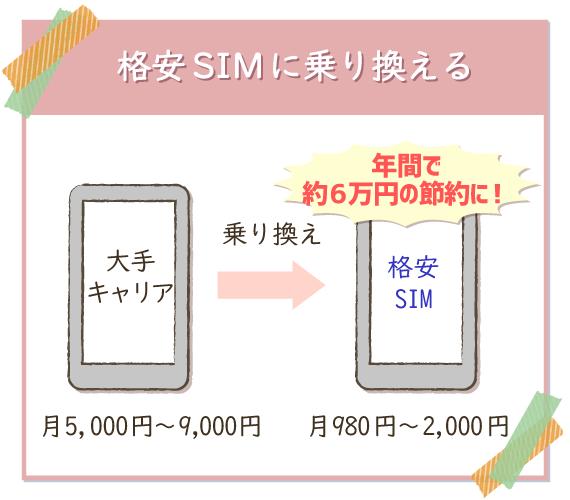 1月は格安SIMに乗り換えるのもアリ