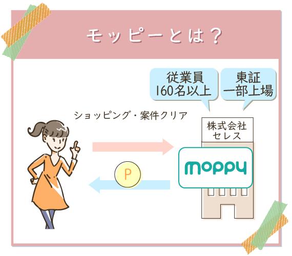 モッピーは東証一部上場の大手ポイントサイト