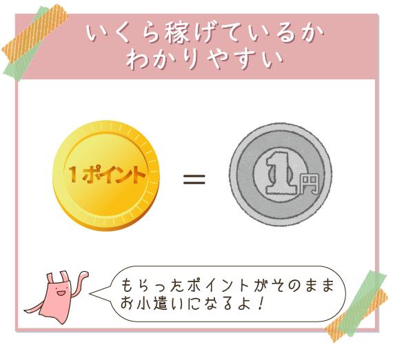 モッピーは1P=1円でいくら稼げているのか分かりやすい