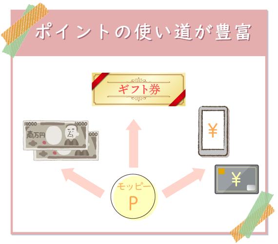 モッピーのポイントの引き換え先は、現金・ギフト件・電子マネーなど豊富