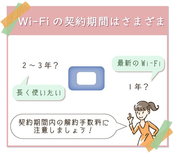 Wi-Fiの契約期間は様々だが、契約期間内に解約すると手数料がかかるので注意
