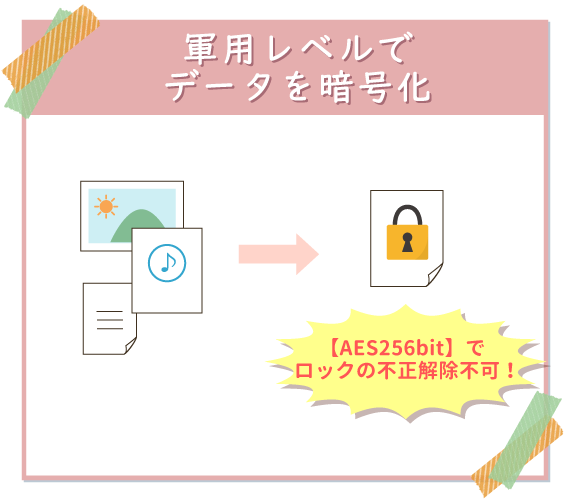 iSecure Masterは軍用レベルのセキュリティー技術でデータを暗号化する。