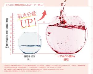 キューピーヒアルロン酸Na摂取による実験結果は、肌の水分量に約2倍の差があった
