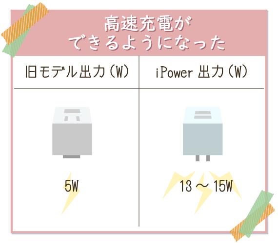 iPowerでは高速充電ができるようになった