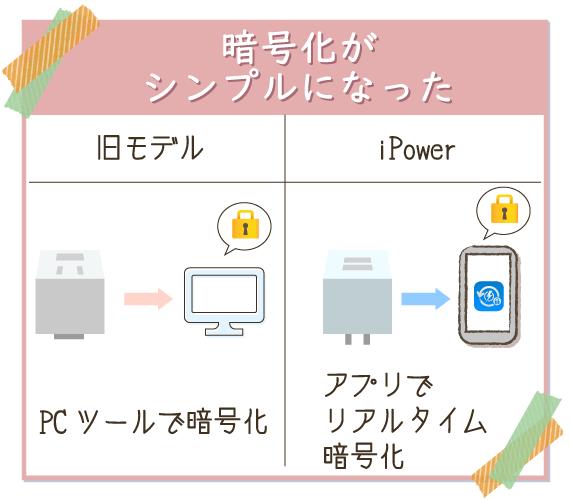 iPowerはアプリだけで暗号化が出来る